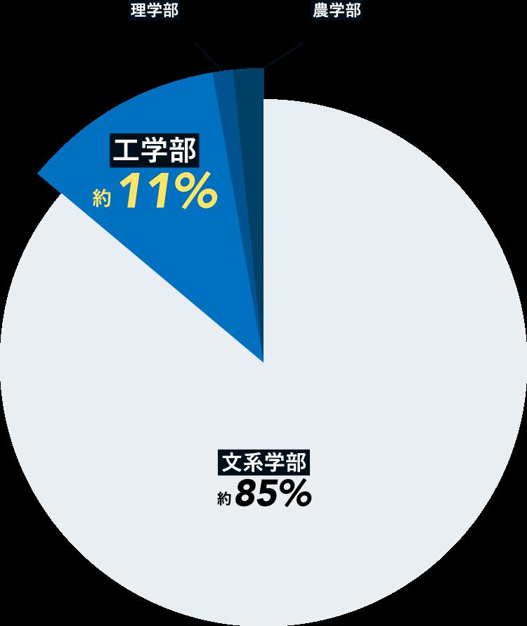 外国人留学生在籍状況 グラフ