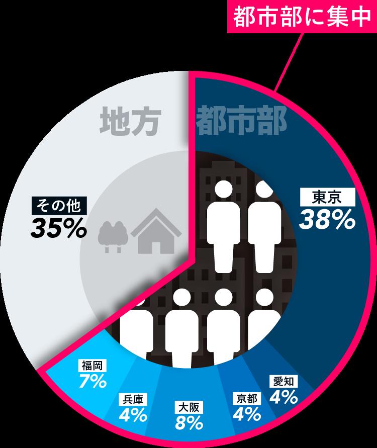 都道府県別外国人留学生在籍状況 グラフ