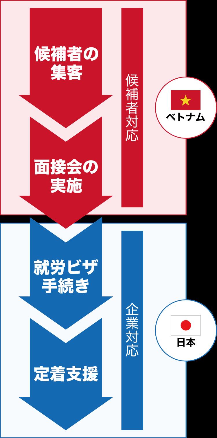 チョクトリのサポート体制 図解(スマートフォン)